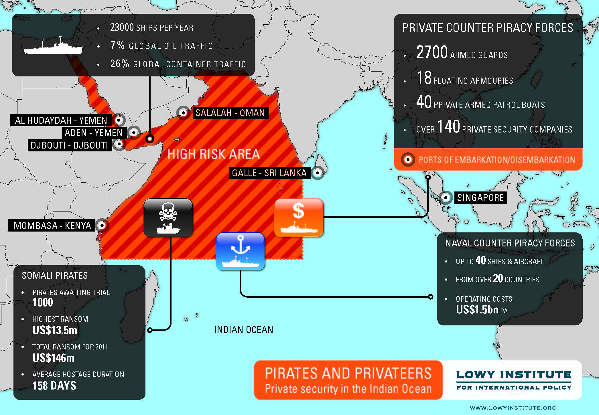 Pirates and privateers: managing the Indian Ocean private security